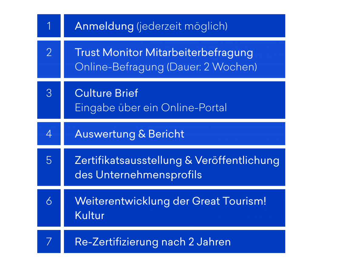 Great Tourism Timeline